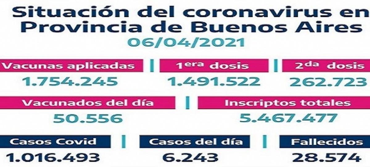 Son 1.754.245 las vacunas aplicadas en territorio bonaerense contra el COVID-19