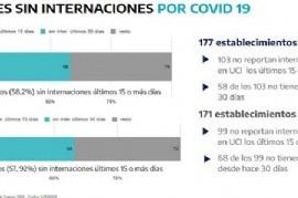 Coronavirus en provincia de Buenos Aires: hace un mes que 51 municipios no registran fallecimientos