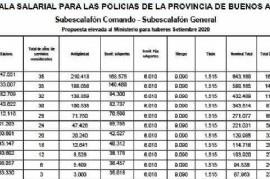 Qué reclama la Policía bonaerense: las escalas salariales que le presentaron al Gobierno de Kicillof
