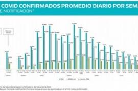 Desde el inicio de la Pandemia, por primera vez, son seis los municipios bonaerenses sin Coronavirus